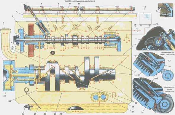 Схема смазки двигателя: 1